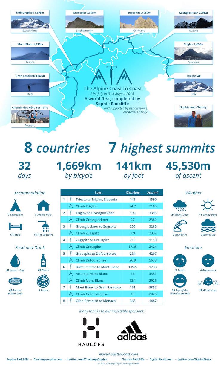 Alpine-c2c-Infographic